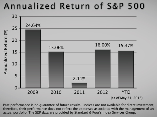 behavior of the equity markets as measured by the S&P 500