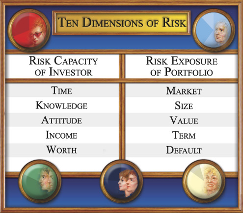 Ten Dimensions of Risk