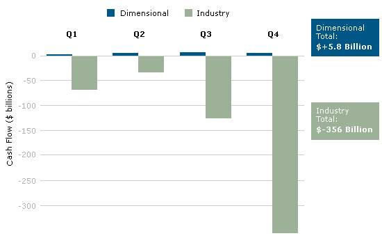 Dimensional vs Industry Cash Flows