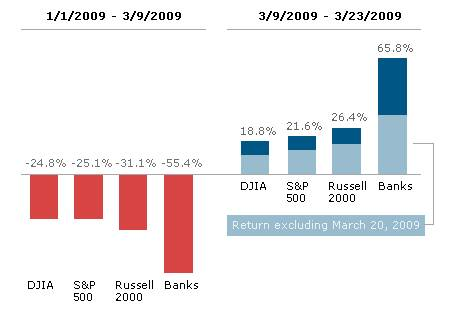US Market and Bank Industry Returns 2009