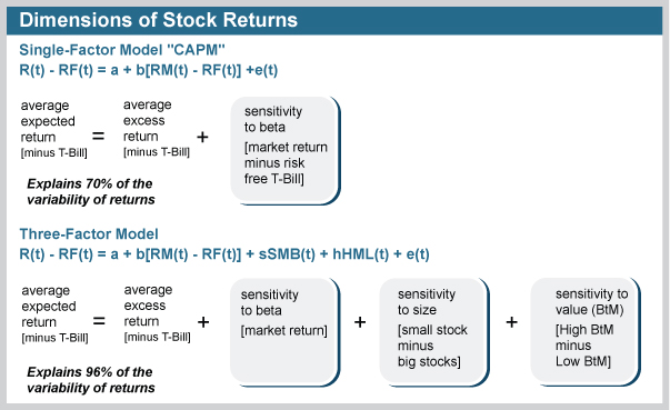 Dimensions of Stock Returns