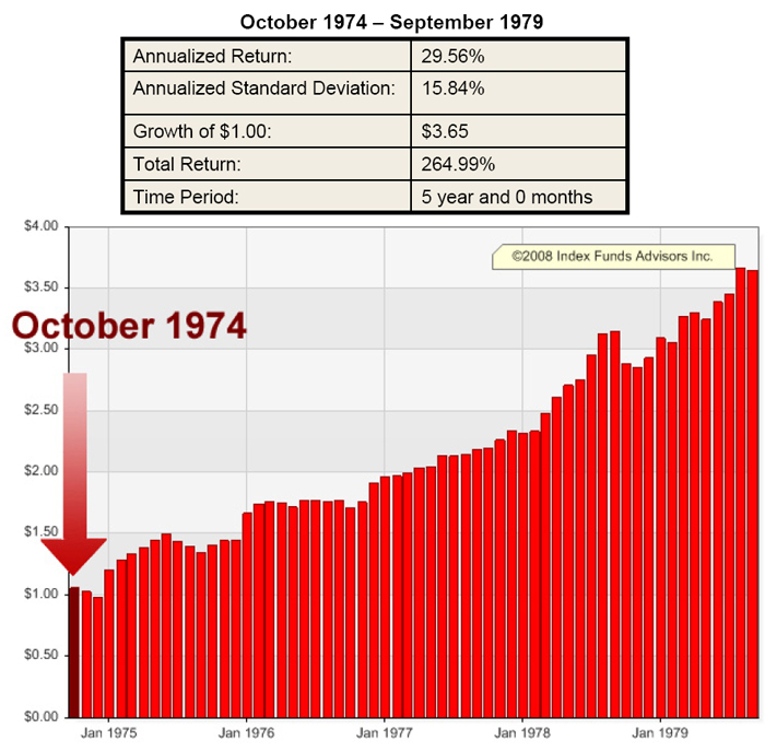 IFA Portfolio 100 Oct 1974 Return chart