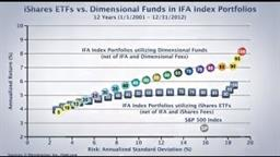 Index Fund vs. Index Fund