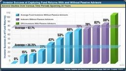 Value of a Passive Advisor