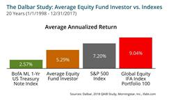 Average Equity Fund Investor vs. Indexes