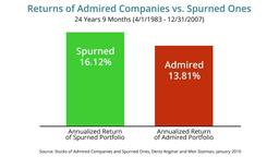 Admired vs. Spurned